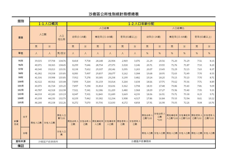 105年沙鹿區性別統計指標總表(下載PDF電子檔), 另開新視窗.